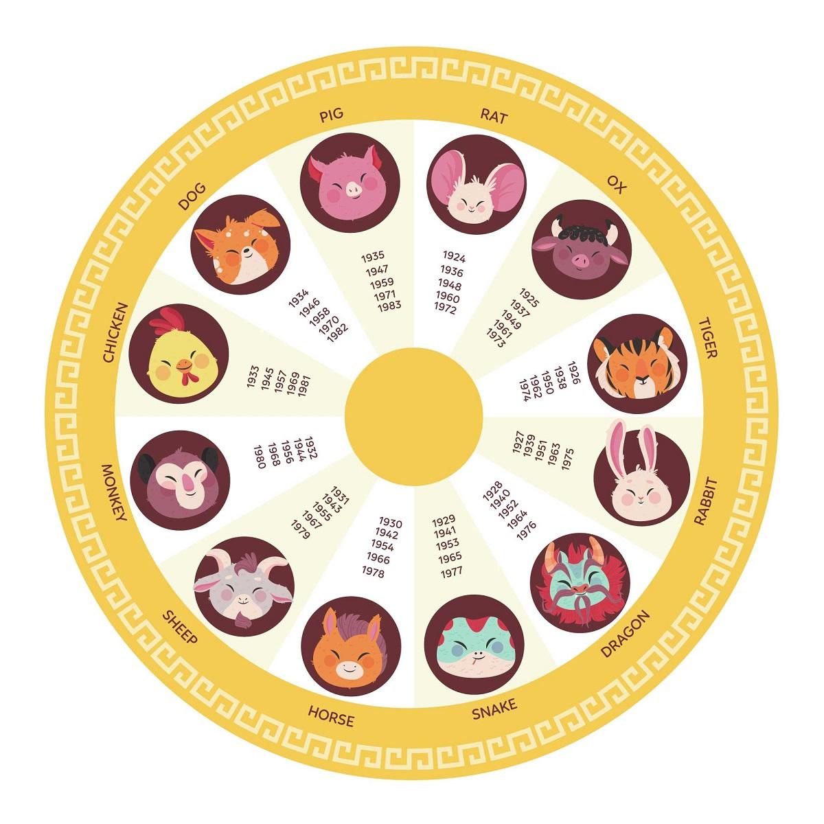 Čínský horoskop a jednotlivá znamení